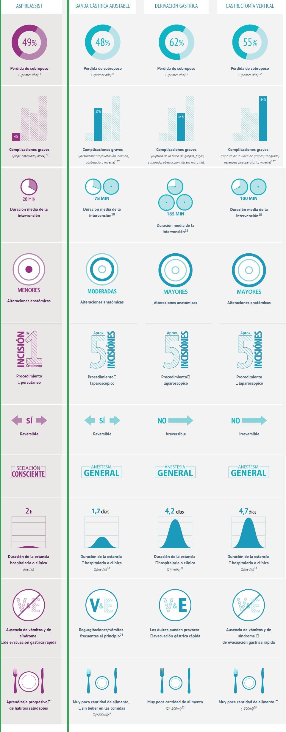 infografia cirugia obesidad
